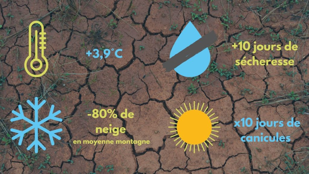 Hausse des températures, moins de neige, sécheresses, canicules